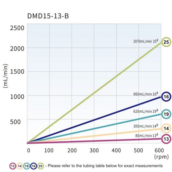 DMD-15-13 Flow rate chart