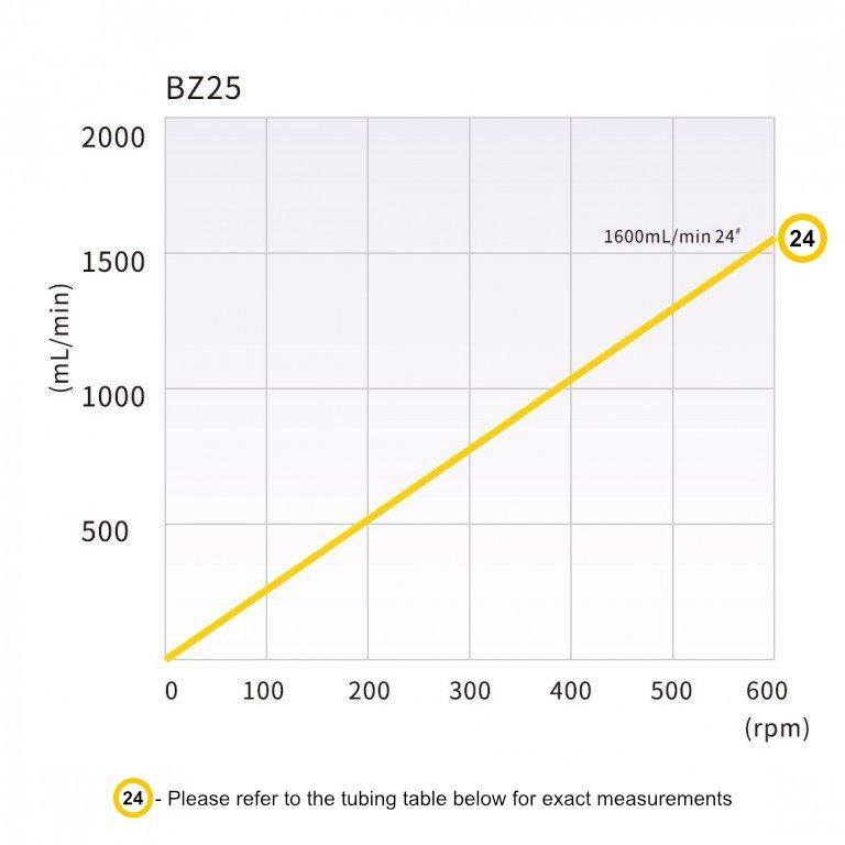 Longer BZ Series - Flow rate dependant on tubing size