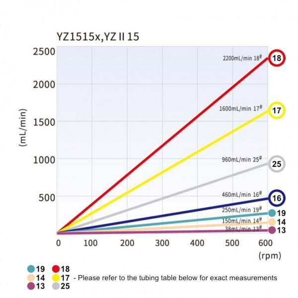 Longer YZ Flow rate chart